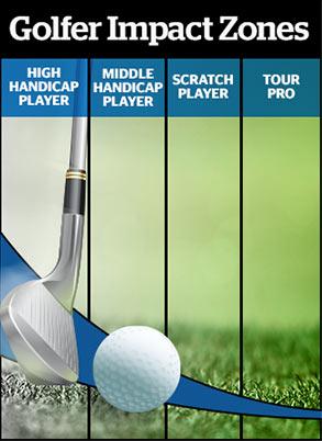 Golfer Impact Zones